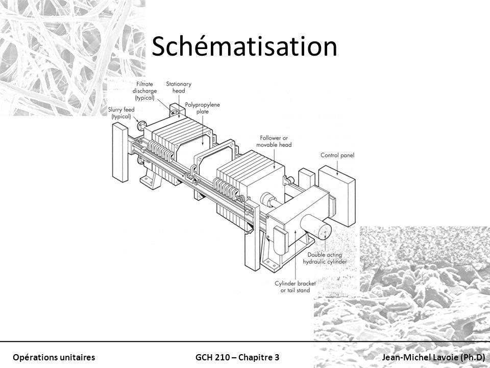 Opérations unitairesGCH 210 – Chapitre 3Jean-Michel Lavoie (Ph.D) Schématisation