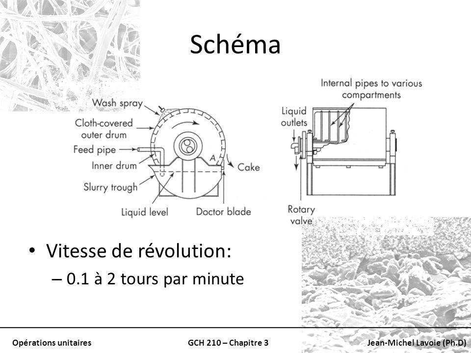 Opérations unitairesGCH 210 – Chapitre 3Jean-Michel Lavoie (Ph.D) Schéma Vitesse de révolution: – 0.1 à 2 tours par minute