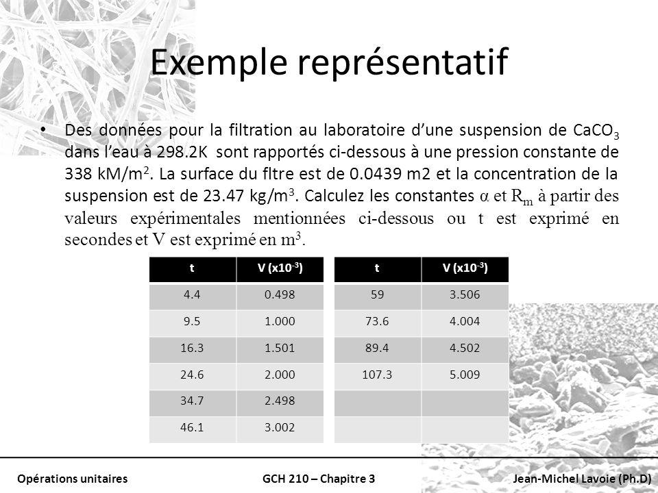 Opérations unitairesGCH 210 – Chapitre 3Jean-Michel Lavoie (Ph.D) Exemple représentatif Des données pour la filtration au laboratoire dune suspension