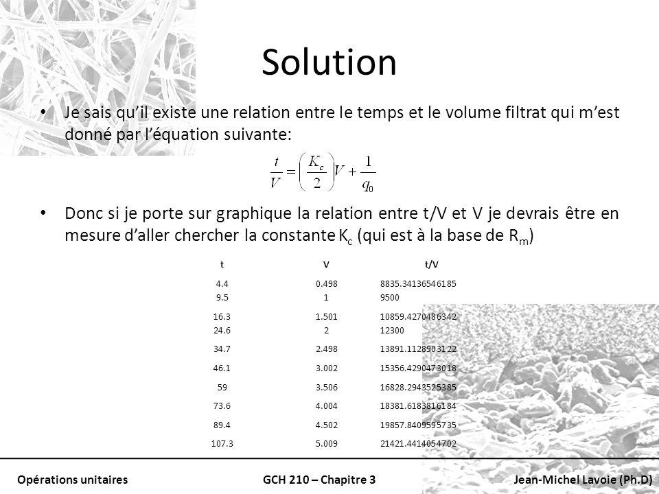 Opérations unitairesGCH 210 – Chapitre 3Jean-Michel Lavoie (Ph.D) Solution Je sais quil existe une relation entre le temps et le volume filtrat qui me