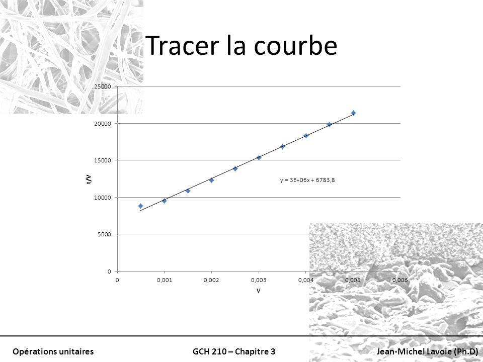 Opérations unitairesGCH 210 – Chapitre 3Jean-Michel Lavoie (Ph.D) Tracer la courbe