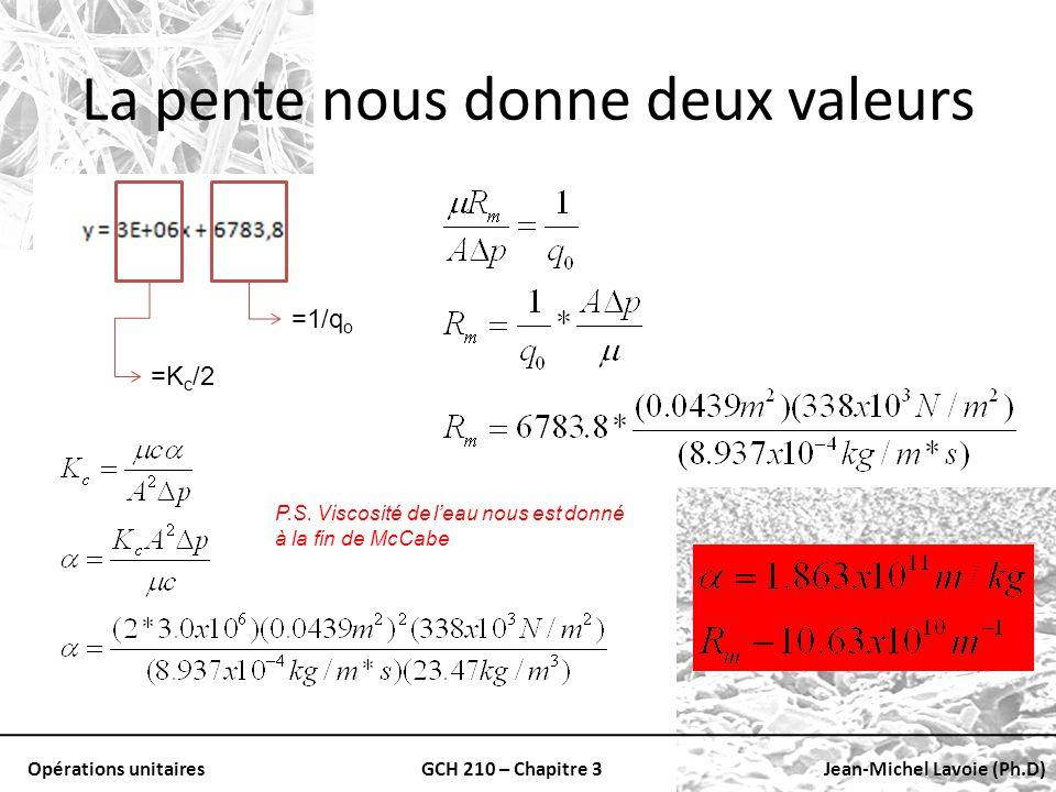 Opérations unitairesGCH 210 – Chapitre 3Jean-Michel Lavoie (Ph.D) La pente nous donne deux valeurs =K c /2 =1/q o P.S. Viscosité de leau nous est donn