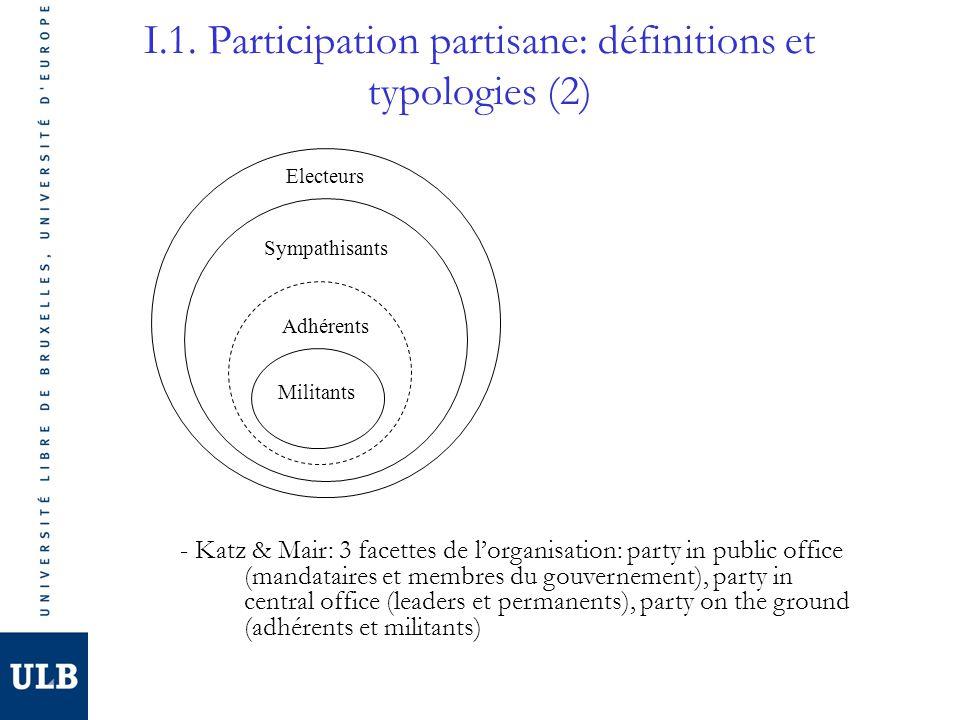 I.1. Participation partisane: définitions et typologies (2) Electeurs Sympathisants Adhérents Militants - Katz & Mair: 3 facettes de lorganisation: pa