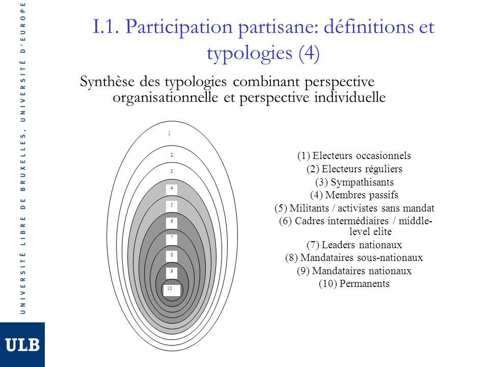 I.1. Participation partisane: définitions et typologies (4) 4 5 6 7 3 8 9 2 10 1 (1) Electeurs occasionnels (2) Electeurs réguliers (3) Sympathisants