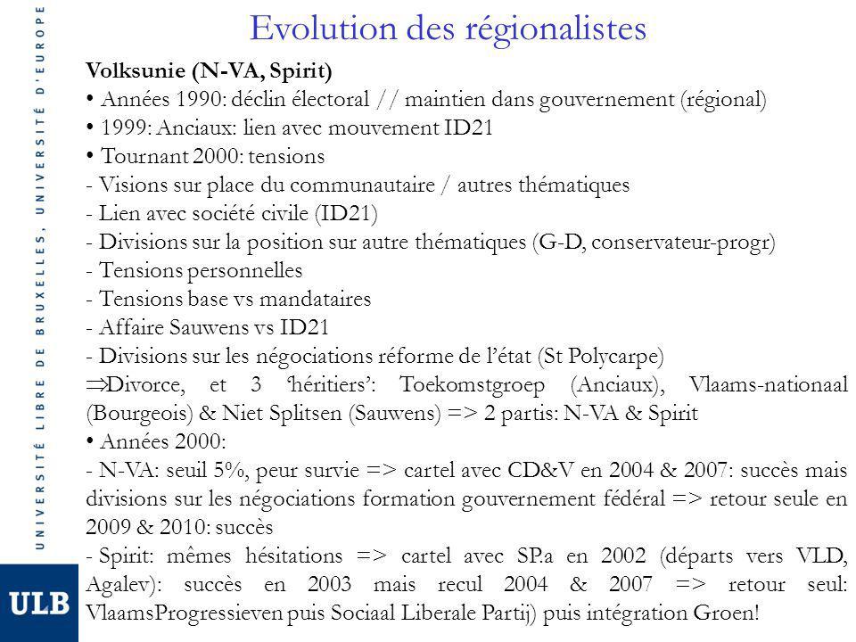 Evolution des régionalistes Volksunie (N-VA, Spirit) Années 1990: déclin électoral // maintien dans gouvernement (régional) 1999: Anciaux: lien avec mouvement ID21 Tournant 2000: tensions - Visions sur place du communautaire / autres thématiques - Lien avec société civile (ID21) - Divisions sur la position sur autre thématiques (G-D, conservateur-progr) - Tensions personnelles - Tensions base vs mandataires - Affaire Sauwens vs ID21 - Divisions sur les négociations réforme de létat (St Polycarpe) Divorce, et 3 héritiers: Toekomstgroep (Anciaux), Vlaams-nationaal (Bourgeois) & Niet Splitsen (Sauwens) => 2 partis: N-VA & Spirit Années 2000: - N-VA: seuil 5%, peur survie => cartel avec CD&V en 2004 & 2007: succès mais divisions sur les négociations formation gouvernement fédéral => retour seule en 2009 & 2010: succès - Spirit: mêmes hésitations => cartel avec SP.a en 2002 (départs vers VLD, Agalev): succès en 2003 mais recul 2004 & 2007 => retour seul: VlaamsProgressieven puis Sociaal Liberale Partij) puis intégration Groen!