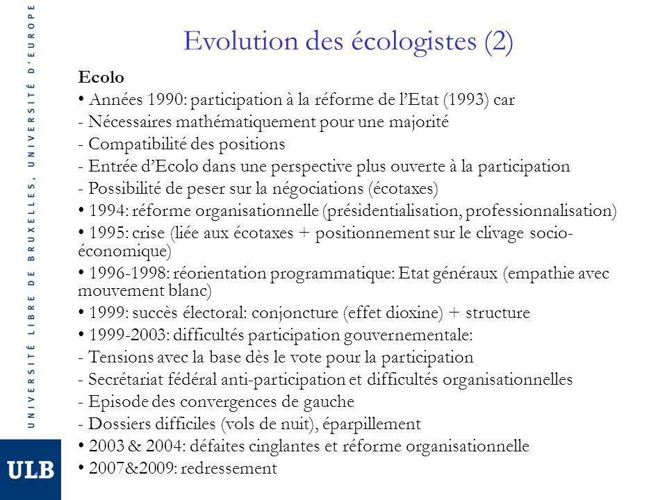Evolution des écologistes (2) Ecolo Années 1990: participation à la réforme de lEtat (1993) car - Nécessaires mathématiquement pour une majorité - Compatibilité des positions - Entrée dEcolo dans une perspective plus ouverte à la participation - Possibilité de peser sur la négociations (écotaxes) 1994: réforme organisationnelle (présidentialisation, professionnalisation) 1995: crise (liée aux écotaxes + positionnement sur le clivage socio- économique) 1996-1998: réorientation programmatique: Etat généraux (empathie avec mouvement blanc) 1999: succès électoral: conjoncture (effet dioxine) + structure 1999-2003: difficultés participation gouvernementale: - Tensions avec la base dès le vote pour la participation - Secrétariat fédéral anti-participation et difficultés organisationnelles - Episode des convergences de gauche - Dossiers difficiles (vols de nuit), éparpillement 2003 & 2004: défaites cinglantes et réforme organisationnelle 2007&2009: redressement