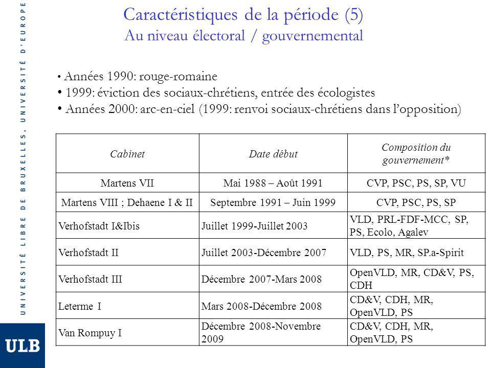 Caractéristiques de la période (5) Au niveau électoral / gouvernemental CabinetDate début Composition du gouvernement* Martens VIIMai 1988 – Août 1991CVP, PSC, PS, SP, VU Martens VIII ; Dehaene I & IISeptembre 1991 – Juin 1999CVP, PSC, PS, SP Verhofstadt I&IbisJuillet 1999-Juillet 2003 VLD, PRL-FDF-MCC, SP, PS, Ecolo, Agalev Verhofstadt IIJuillet 2003-Décembre 2007VLD, PS, MR, SP.a-Spirit Verhofstadt IIIDécembre 2007-Mars 2008 OpenVLD, MR, CD&V, PS, CDH Leterme IMars 2008-Décembre 2008 CD&V, CDH, MR, OpenVLD, PS Van Rompuy I Décembre 2008-Novembre 2009 CD&V, CDH, MR, OpenVLD, PS Années 1990: rouge-romaine 1999: éviction des sociaux-chrétiens, entrée des écologistes Années 2000: arc-en-ciel (1999: renvoi sociaux-chrétiens dans lopposition)