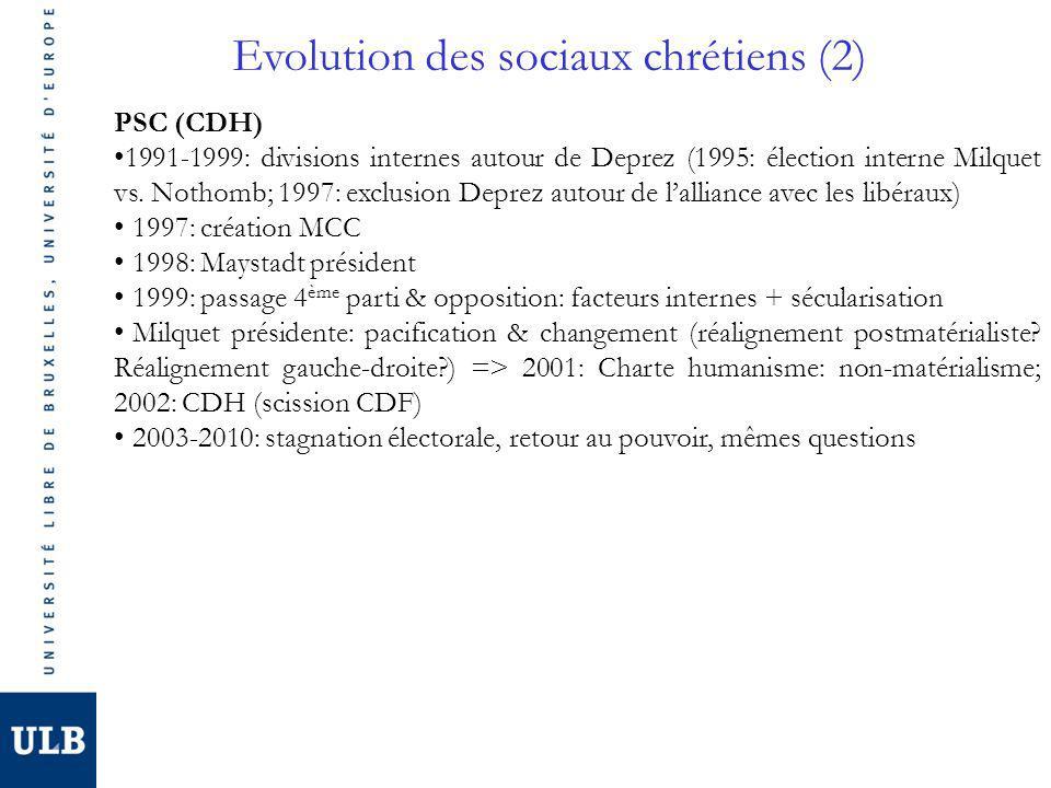 Evolution des sociaux chrétiens (2) PSC (CDH) 1991-1999: divisions internes autour de Deprez (1995: élection interne Milquet vs.
