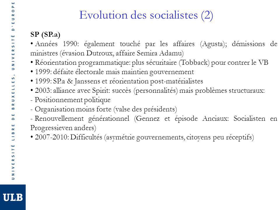 Evolution des socialistes (2) SP (SP.a) Années 1990: également touché par les affaires (Agusta); démissions de ministres (évasion Dutroux, affaire Semira Adamu) Réorientation programmatique: plus sécuritaire (Tobback) pour contrer le VB 1999: défaite électorale mais maintien gouvernement 1999: SP.a & Janssens et réorientation post-matérialistes 2003: alliance avec Spirit: succès (personnalités) mais problèmes structuraux: - Positionnement politique - Organisation moins forte (valse des présidents) - Renouvellement générationnel (Gennez et épisode Anciaux: Socialisten en Progressieven anders) 2007-2010: Difficultés (asymétrie gouvernements, citoyens peu réceptifs)