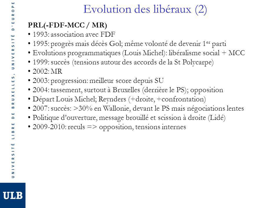 Evolution des libéraux (2) PRL(-FDF-MCC / MR) 1993: association avec FDF 1995: progrès mais décès Gol; même volonté de devenir 1 er parti Evolutions programmatiques (Louis Michel): libéralisme social + MCC 1999: succès (tensions autour des accords de la St Polycarpe) 2002: MR 2003: progression: meilleur score depuis SU 2004: tassement, surtout à Bruxelles (derrière le PS); opposition Départ Louis Michel; Reynders (+droite, +confrontation) 2007: succès: >30% en Wallonie, devant le PS mais négociations lentes Politique douverture, message brouillé et scission à droite (Lidé) 2009-2010: reculs => opposition, tensions internes