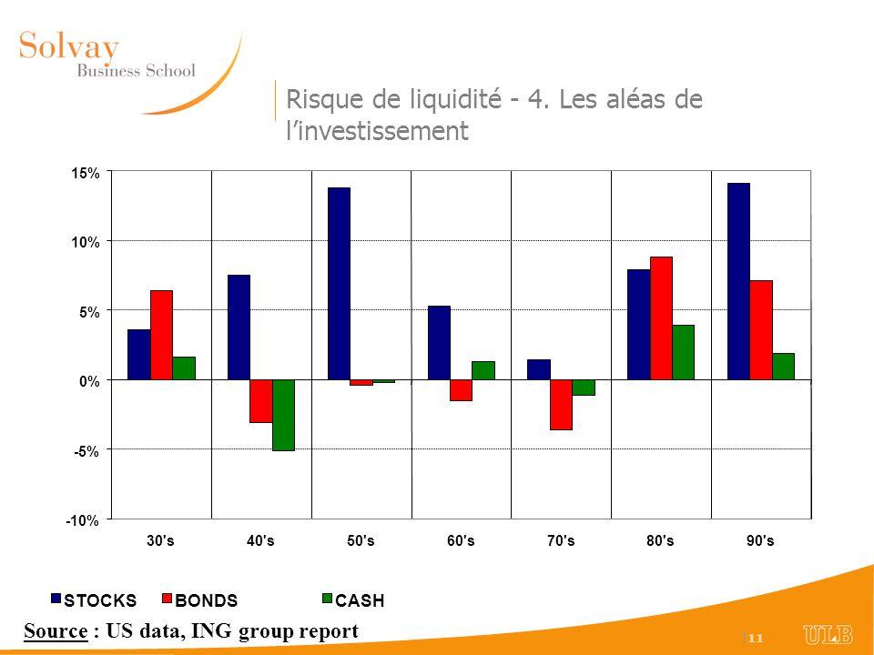   11 Risque de liquidité - 4. Les aléas de linvestissement -10% -5% 0% 5% 10% 15% 30's40's50's60's70's80's90's STOCKSBONDSCASH Source : US data, ING g
