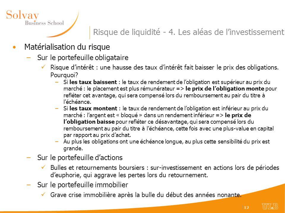   12 Risque de liquidité - 4. Les aléas de linvestissement Matérialisation du risque –Sur le portefeuille obligataire Risque dintérêt : une hausse des