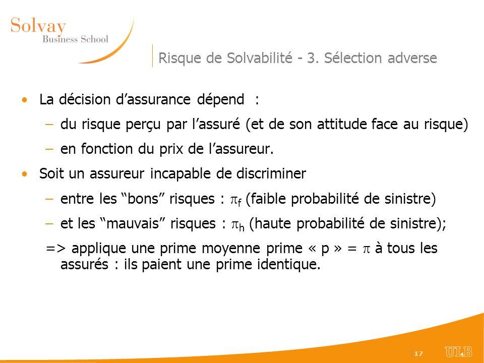   17 Risque de Solvabilité - 3. Sélection adverse La décision dassurance dépend : –du risque perçu par lassuré (et de son attitude face au risque) –en