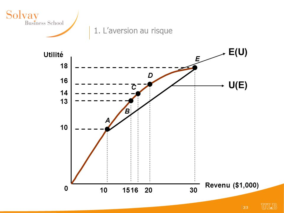 | 23 Revenu ($1,000) Utilité E 10 1520 13 14 16 18 0 1630 A B C D 1. Laversion au risque E(U) U(E)