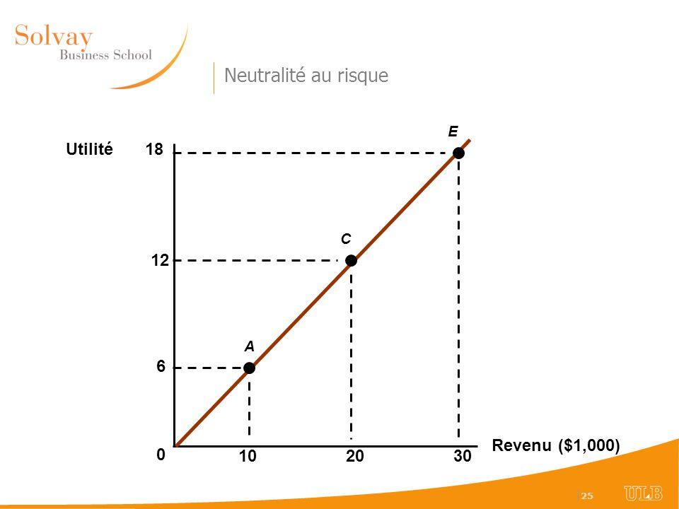 | 25 Revenu ($1,000) 1020 Utilité 0 30 6 A E C 12 18 Neutralité au risque