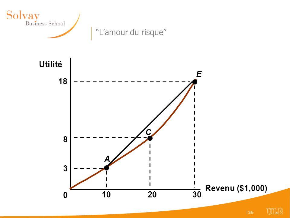 | 26 Revenu ($1,000) Utilité 0 3 102030 A E C 8 18 Lamour du risque