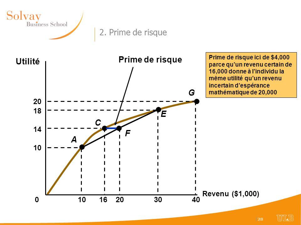 | 28 Revenu ($1,000) Utilité 0 1016 Prime de risque ici de $4,000 parce quun revenu certain de 16,000 donne à lindividu la même utilité quun revenu incertain despérance mathématique de 20,000 10 18 3040 20 14 A C E G 20 F Prime de risque 2.