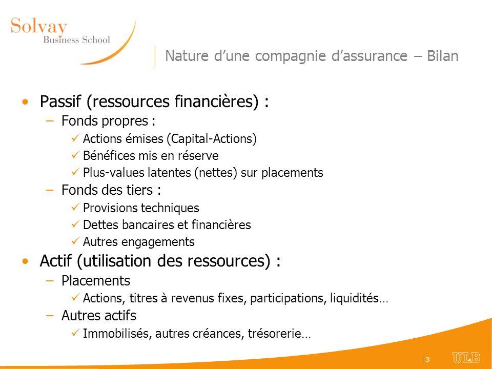  3 3 Nature dune compagnie dassurance – Bilan Passif (ressources financières) : –Fonds propres : Actions émises (Capital-Actions) Bénéfices mis en rés