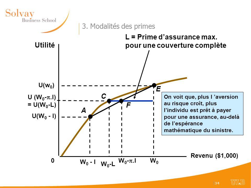   34 3. Modalités des primes Revenu ($1,000) Utilité 0 W 0 - l W 0 -L U(W 0 - l) U(w 0 ) W0W0 U (W 0 -.l) = U(W 0 -L) A C E W 0 -.l F L = Prime dassur