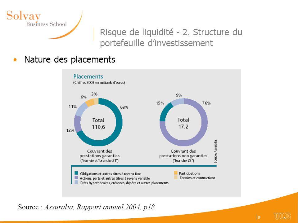  9 9 Risque de liquidité - 2. Structure du portefeuille dinvestissement Nature des placements Source : Assuralia, Rapport annuel 2004, p18