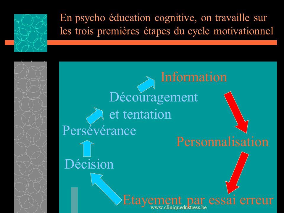 www.cliniquedustress.be En psycho éducation cognitive, on travaille sur les trois premières étapes du cycle motivationnel Information Personnalisation
