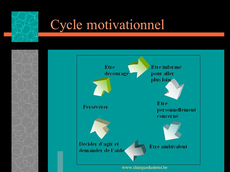 www.cliniquedustress.be Cycle motivationnel