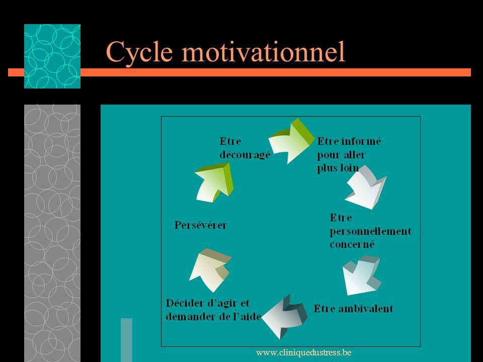 www.cliniquedustress.be Cycle motivationnel Spirale ascensionnelle