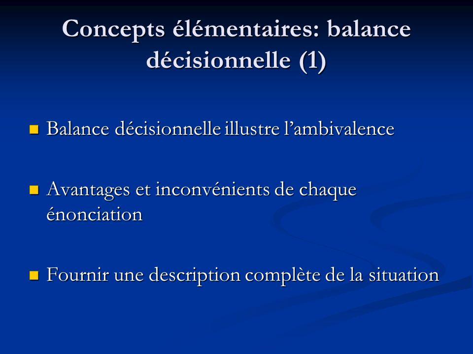 Concepts élémentaires: balance décisionnelle (1) Balance décisionnelle illustre lambivalence Balance décisionnelle illustre lambivalence Avantages et inconvénients de chaque énonciation Avantages et inconvénients de chaque énonciation Fournir une description complète de la situation Fournir une description complète de la situation