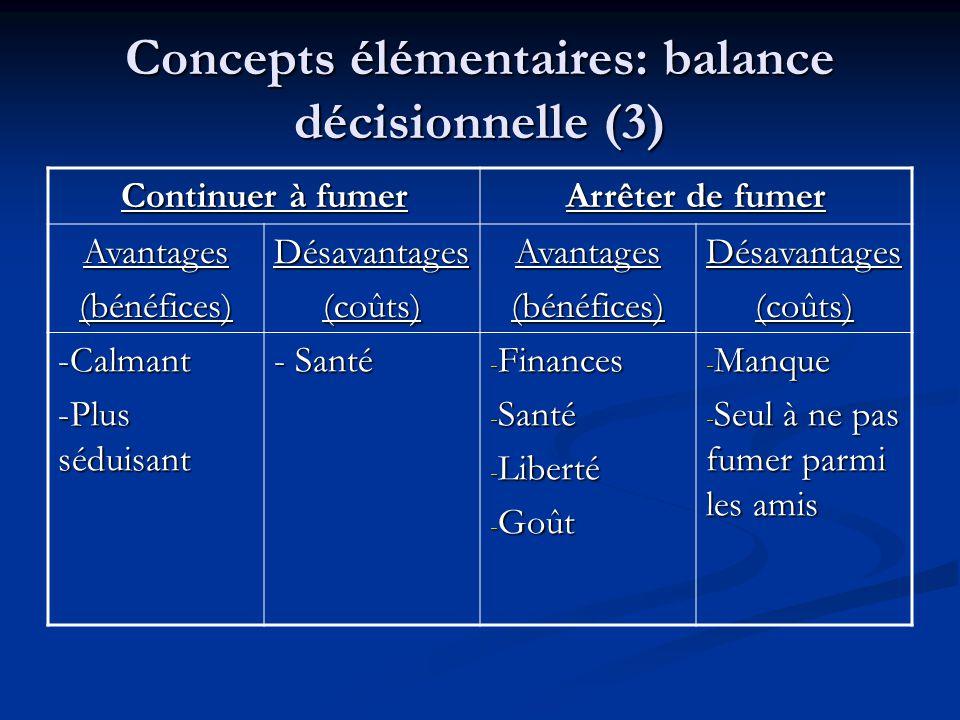 Concepts élémentaires: balance décisionnelle (3) Continuer à fumer Arrêter de fumer Avantages(bénéfices) Désavantages(coûts) Avantages(bénéfices)Désav