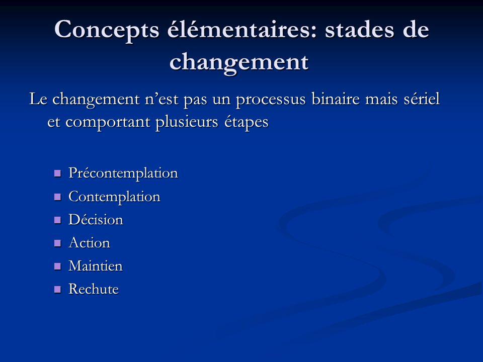 Concepts élémentaires: stades de changement Le changement nest pas un processus binaire mais sériel et comportant plusieurs étapes Précontemplation Pr