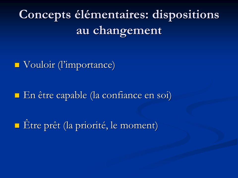 Concepts élémentaires: dispositions au changement Vouloir (limportance) Vouloir (limportance) En être capable (la confiance en soi) En être capable (la confiance en soi) Être prêt (la priorité, le moment) Être prêt (la priorité, le moment)