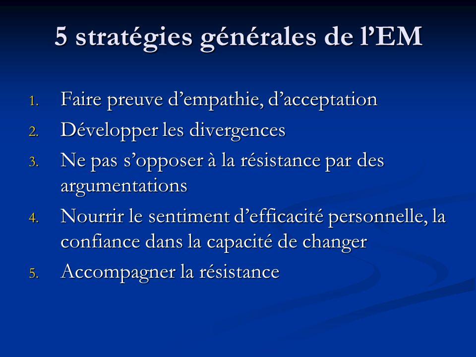 5 stratégies générales de lEM 1. Faire preuve dempathie, dacceptation 2. Développer les divergences 3. Ne pas sopposer à la résistance par des argumen