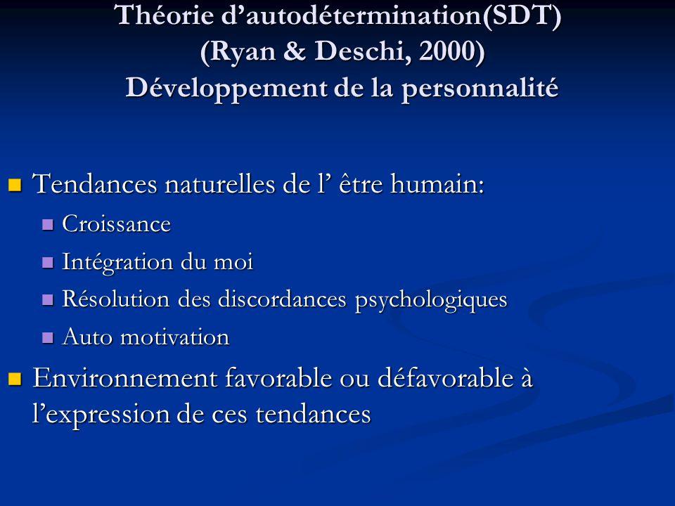 Théorie dautodétermination(SDT) (Ryan & Deschi, 2000) Développement de la personnalité Tendances naturelles de l être humain: Tendances naturelles de