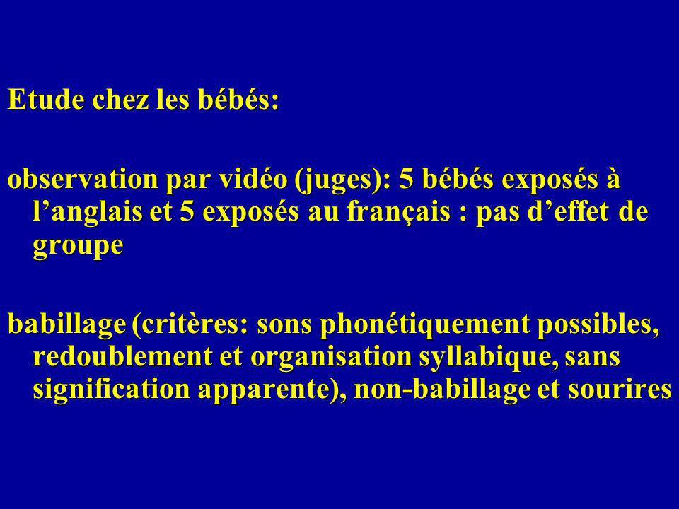 Etude chez les bébés: observation par vidéo (juges): 5 bébés exposés à langlais et 5 exposés au français : pas deffet de groupe babillage (critères: sons phonétiquement possibles, redoublement et organisation syllabique, sans signification apparente), non-babillage et sourires