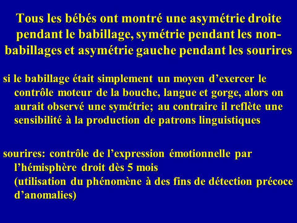 Tous les bébés ont montré une asymétrie droite pendant le babillage, symétrie pendant les non- babillages et asymétrie gauche pendant les sourires si le babillage était simplement un moyen dexercer le contrôle moteur de la bouche, langue et gorge, alors on aurait observé une symétrie; au contraire il reflète une sensibilité à la production de patrons linguistiques sourires: contrôle de lexpression émotionnelle par lhémisphère droit dès 5 mois (utilisation du phénomène à des fins de détection précoce danomalies)