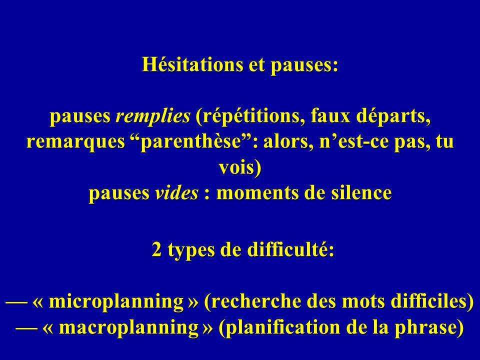 Hésitations et pauses: pauses remplies (répétitions, faux départs, remarques parenthèse: alors, nest-ce pas, tu vois) pauses vides : moments de silence 2 types de difficulté: « microplanning » (recherche des mots difficiles) « macroplanning » (planification de la phrase)
