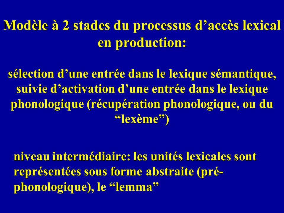 Modèle à 2 stades du processus daccès lexical en production: sélection dune entrée dans le lexique sémantique, suivie dactivation dune entrée dans le lexique phonologique (récupération phonologique, ou du lexème) niveau intermédiaire: les unités lexicales sont représentées sous forme abstraite (pré- phonologique), le lemma