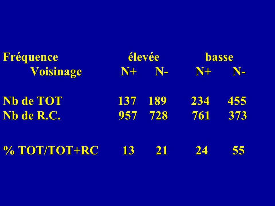 Fréquence élevée basse Voisinage N+ N- N+ N- Nb de TOT 137 189 234 455 Nb de R.C.