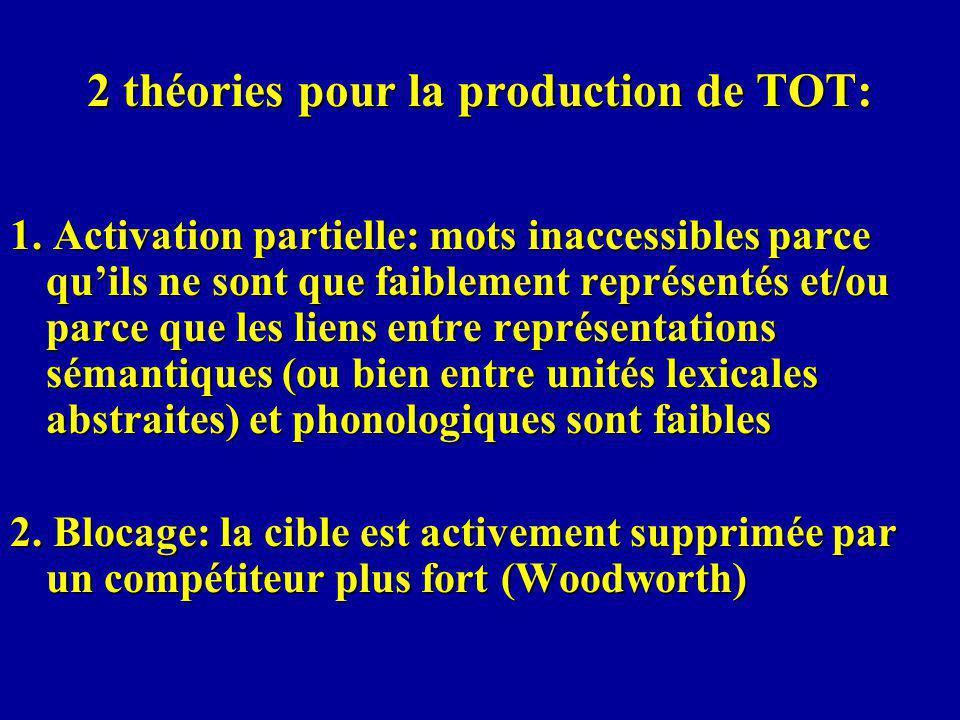 2 théories pour la production de TOT: 1.