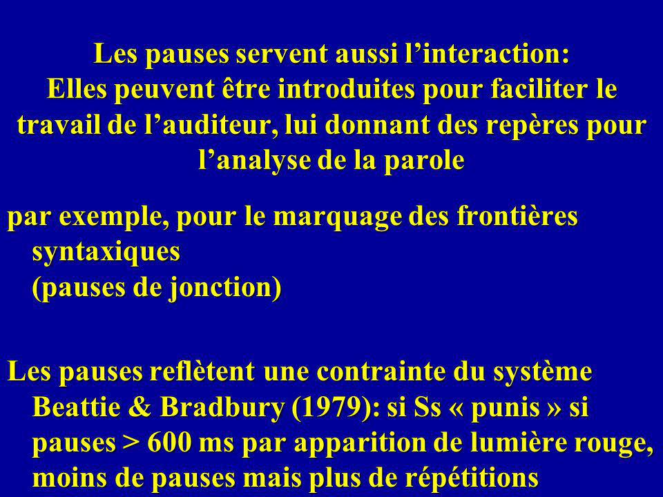 Les pauses servent aussi linteraction: Elles peuvent être introduites pour faciliter le travail de lauditeur, lui donnant des repères pour lanalyse de la parole par exemple, pour le marquage des frontières syntaxiques (pauses de jonction) Les pauses reflètent une contrainte du système Beattie & Bradbury (1979): si Ss « punis » si pauses > 600 ms par apparition de lumière rouge, moins de pauses mais plus de répétitions