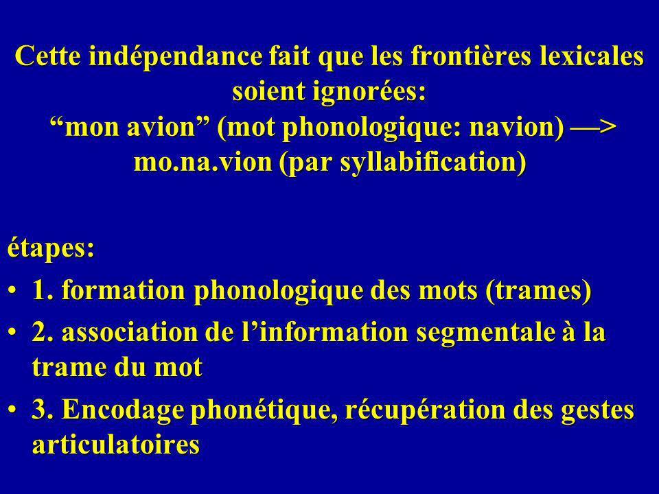 Cette indépendance fait que les frontières lexicales soient ignorées: mon avion (mot phonologique: navion) > mo.na.vion (par syllabification) étapes: 1.