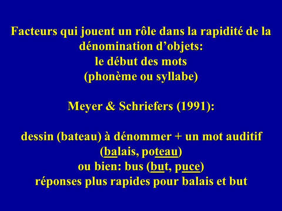 Facteurs qui jouent un rôle dans la rapidité de la dénomination dobjets: le début des mots (phonème ou syllabe) Meyer & Schriefers (1991): dessin (bateau) à dénommer + un mot auditif (balais, poteau) ou bien: bus (but, puce) réponses plus rapides pour balais et but