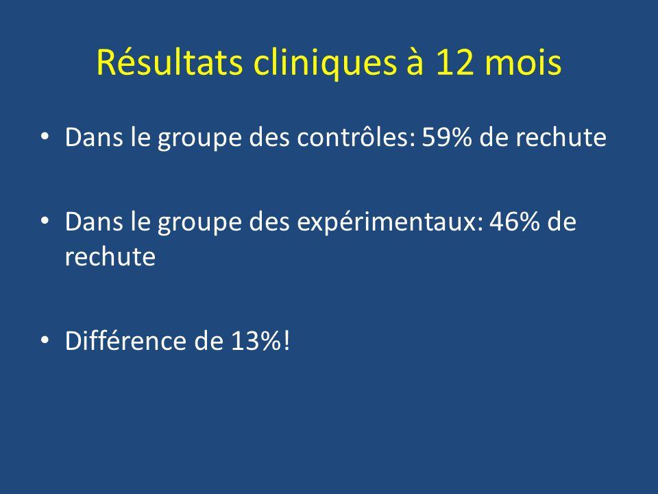 Résultats cliniques à 12 mois Dans le groupe des contrôles: 59% de rechute Dans le groupe des expérimentaux: 46% de rechute Différence de 13%!
