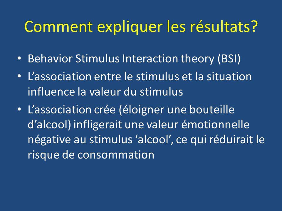 Comment expliquer les résultats? Behavior Stimulus Interaction theory (BSI) Lassociation entre le stimulus et la situation influence la valeur du stim