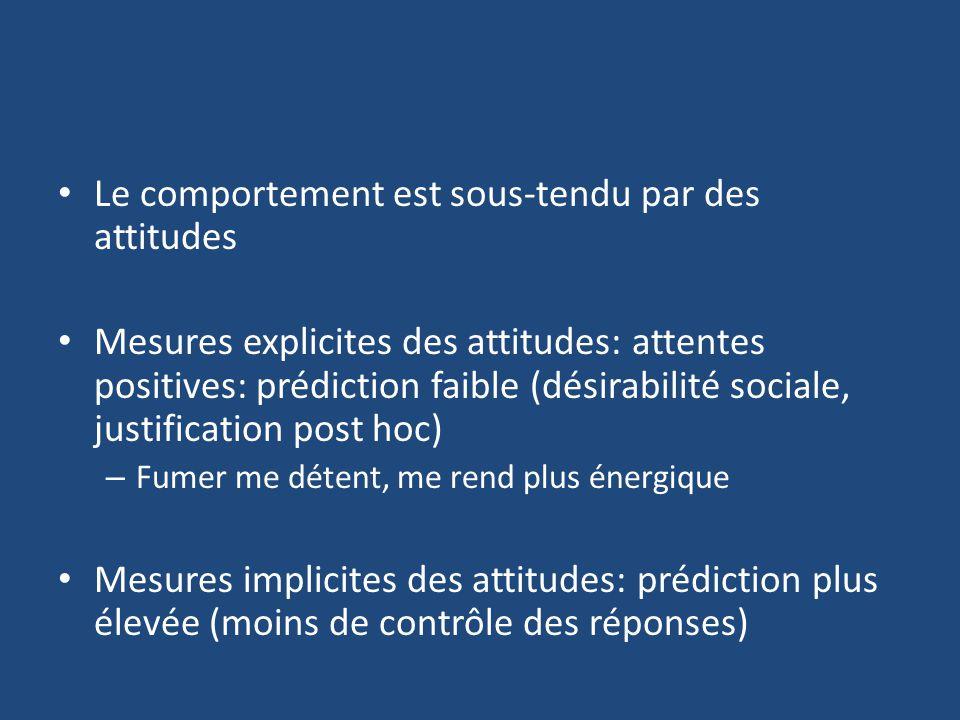 Le comportement est sous-tendu par des attitudes Mesures explicites des attitudes: attentes positives: prédiction faible (désirabilité sociale, justif