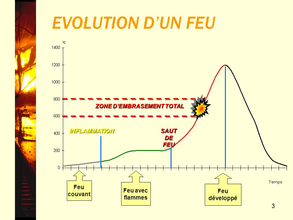 3 EVOLUTION DUN FEU Feu développé ZONE DEMBRASEMENT TOTAL SAUT DE FEU °C Temps INFLAMMATION Feu avec flammes Feu couvant