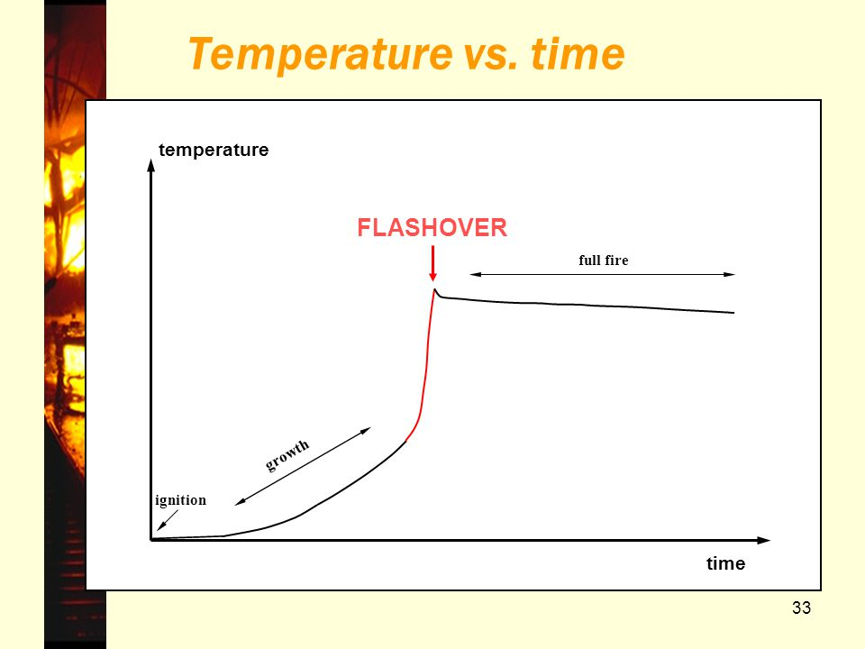 33 temperature time Temperature vs. time ignition full fire FLASHOVER growth