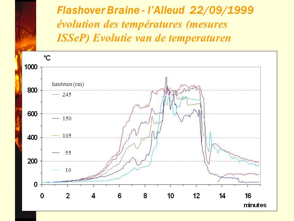 40 Flashover Braine - lAlleud 22/09/1999 évolution des températures (mesures ISSeP) Evolutie van de temperaturen hauteurs (cm) ____ 245 ____ 150 ____ 105 ____ 55 ____ 10