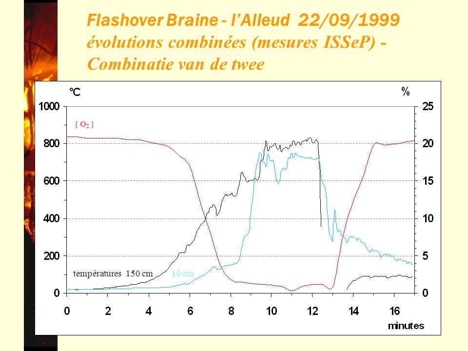 42 Flashover Braine - lAlleud 22/09/1999 évolutions combinées (mesures ISSeP) - Combinatie van de twee [ O 2 ] températures150 cm10 cm