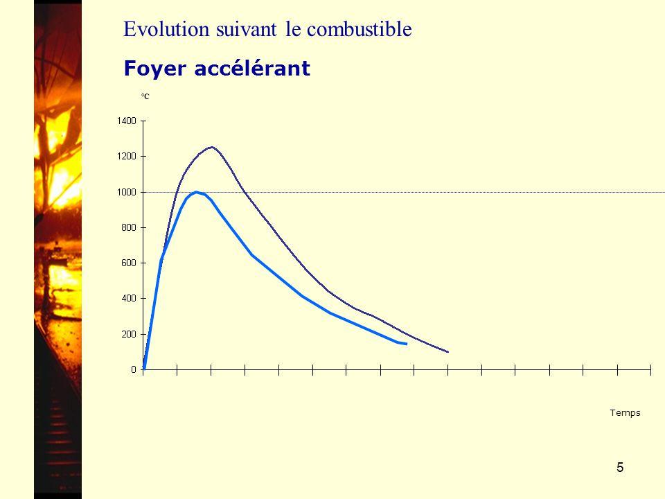 5 °C Temps Foyer accélérant Evolution suivant le combustible